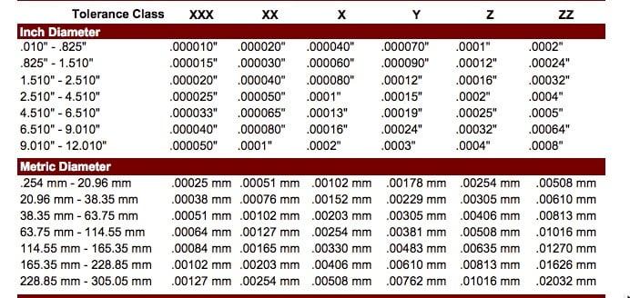 Pin_Tolerance pin gage calibration alliance calibration.jpg
