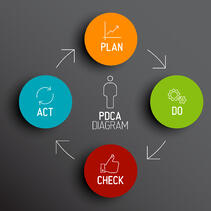 how to implement plan do check act in calibration management alliance calibration.jpg