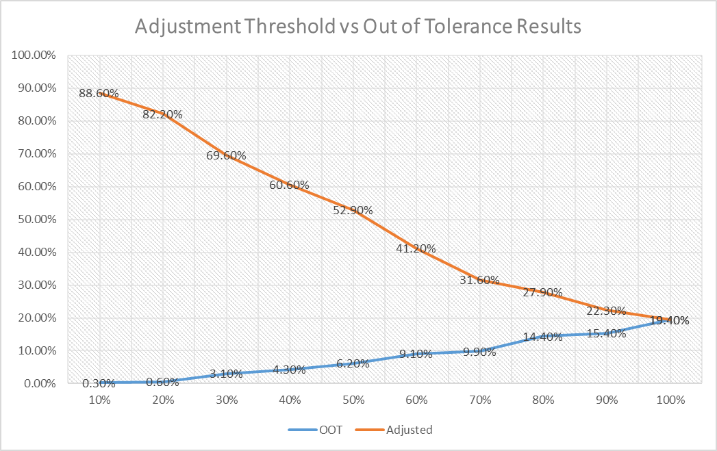 out of tolerance alliance calibration.png