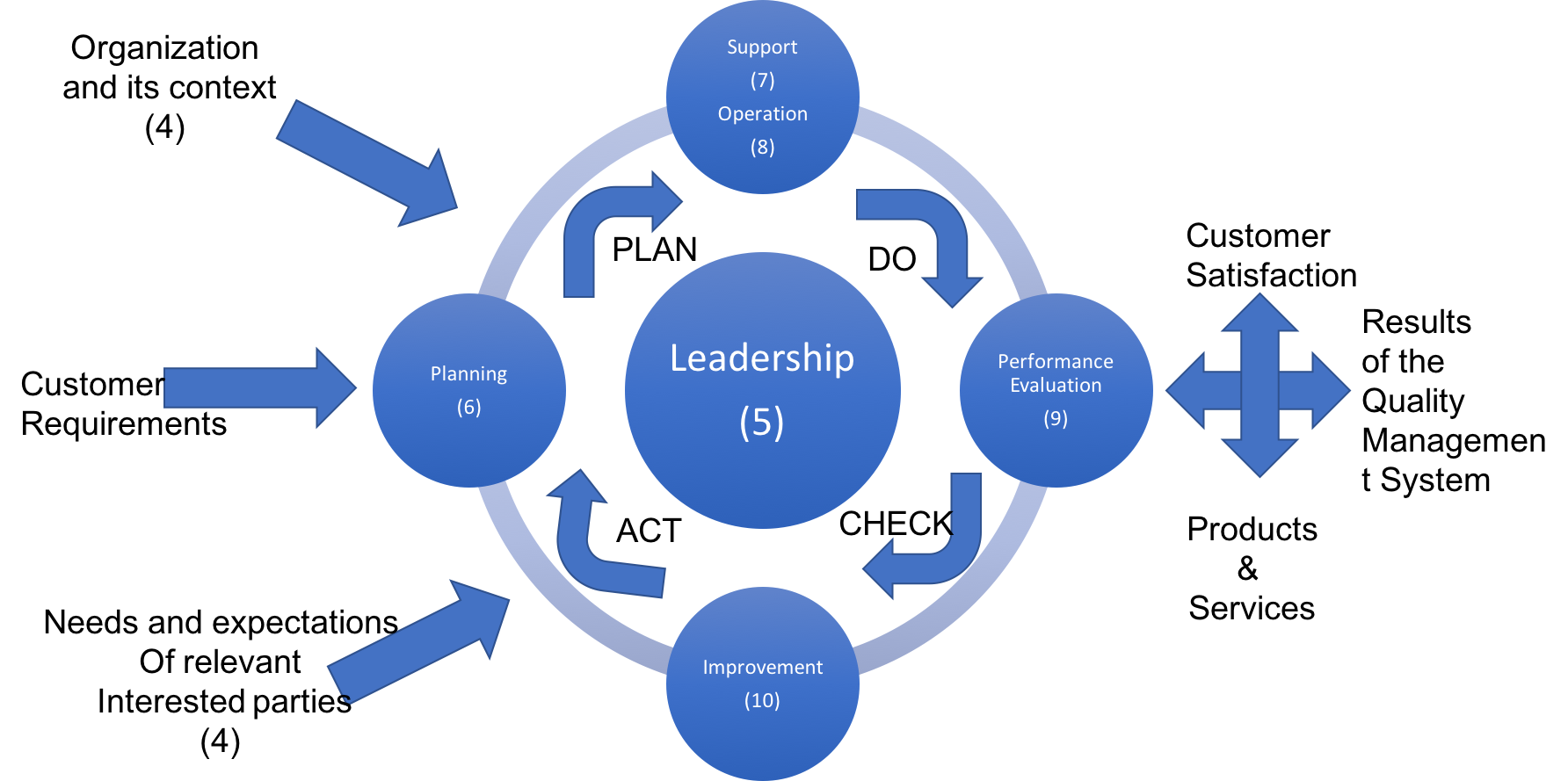 plan do act check cycle of iso 9001 2015.png